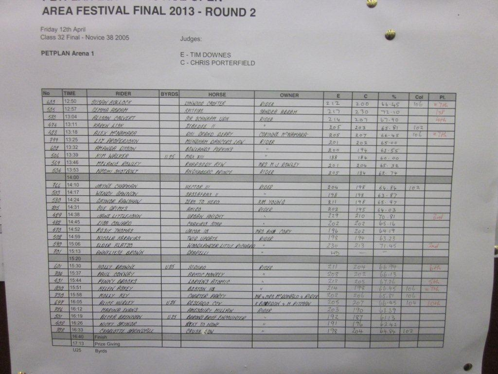 The Final Final score sheet for all competitors